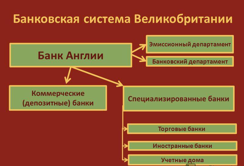 банковский кредит это определение история россияне берут кредиты на новый год