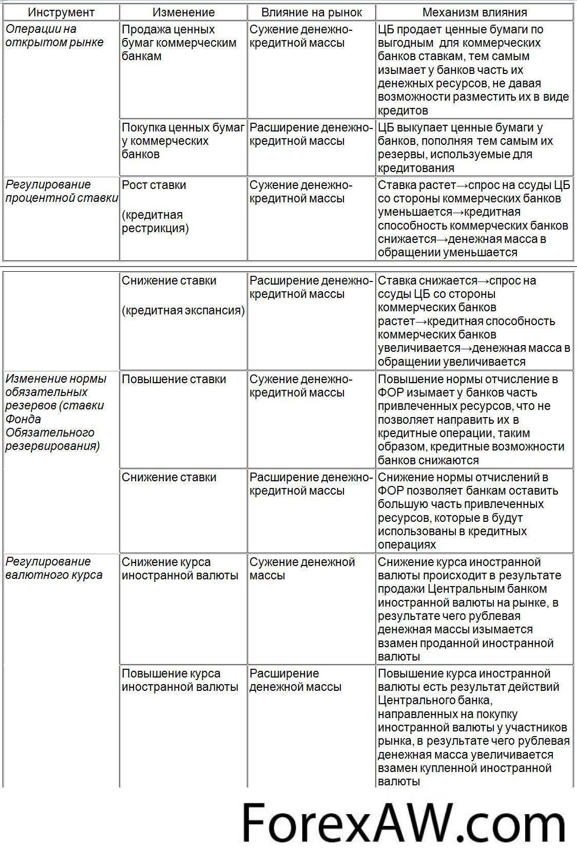 операции банков на кредитном рынке помощь в получении кредита в красноярске без предоплаты