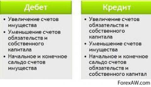 втб банк бобруйск кредиты