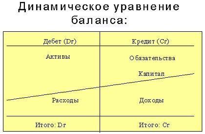 Что такое код по октмо в налоговой декларации енвд