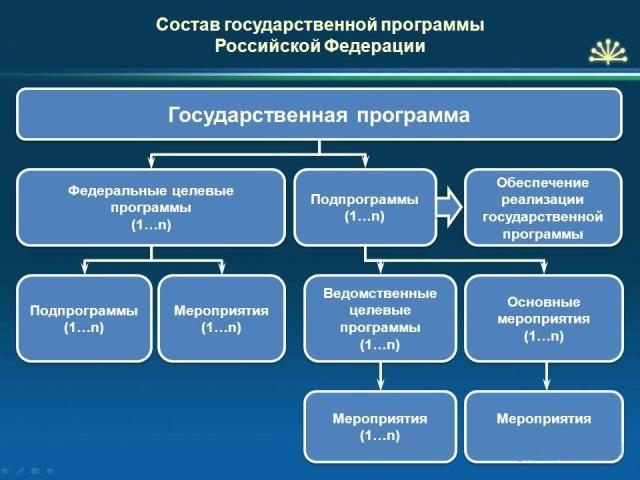 Этапы формирования и реализации госзаказа реферат 6288