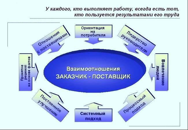 Этапы формирования и реализации госзаказа реферат 3196