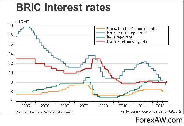 рыночная процентная ставка по займам
