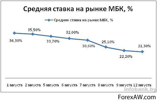 средняя ставка по краткосрочным кредитам