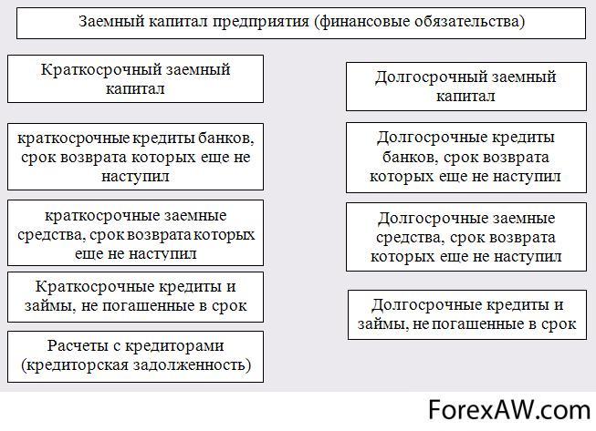 краткосрочные кредиты и заемные средства