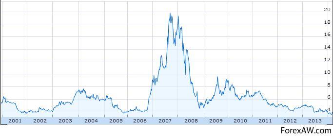 график акций holland bank