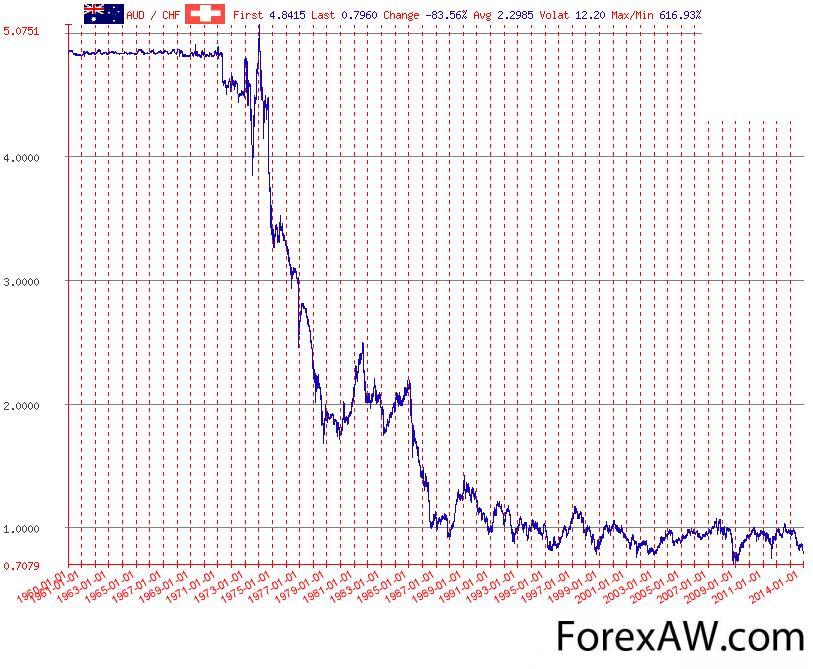 Валютная пара AUD/CHF (Австралийский доллар/Швейцарский франк) - это